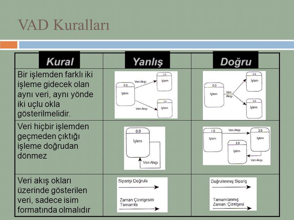 VAD Kuralları Bir işlemden farklı iki işleme gidecek olan