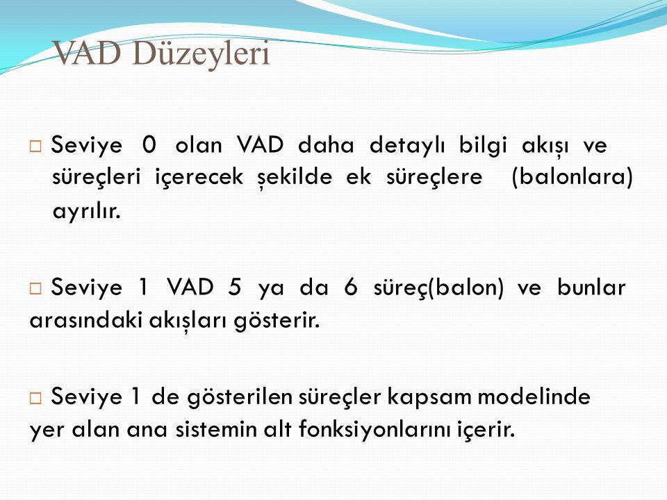 VAD Düzeyleri olan VAD daha detaylı bilgi akışı ve