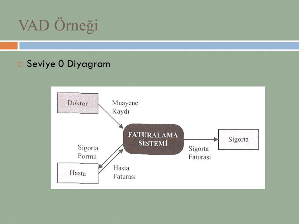 VAD Örneği  Seviye 0 Diyagram