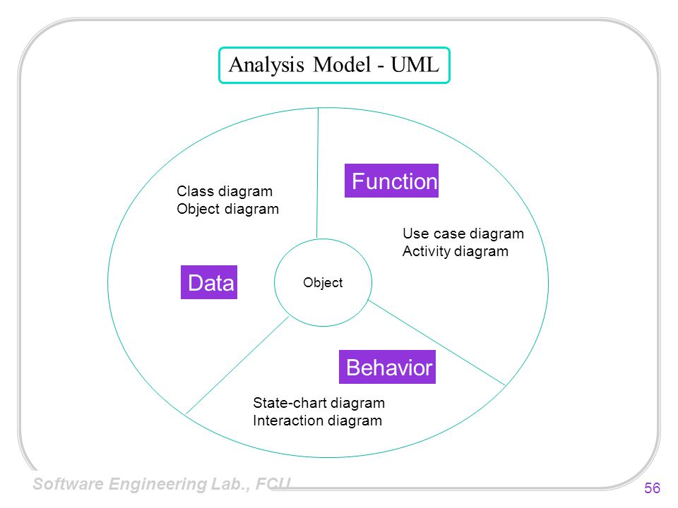 Analysis Model - UML Function Data Behavior Class diagram