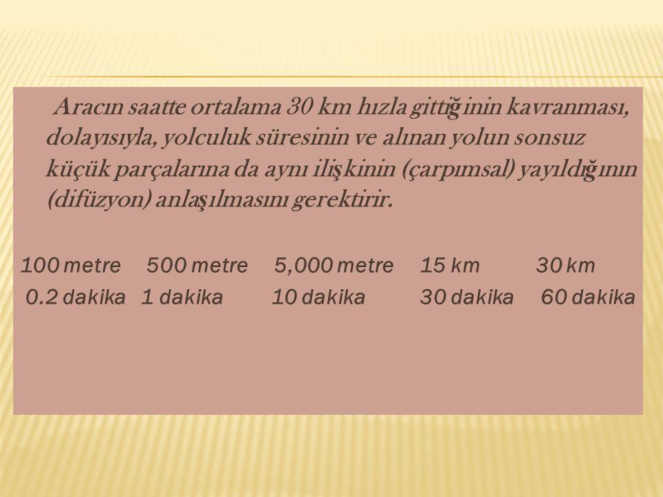 Aracın saatte ortalama 30 km hızla gittiğinin kavranması, dolayısıyla, yolculuk süresinin ve alınan yolun sonsuz küçük parçalarına da aynı ilişkinin (çarpımsal) yayıldığının (difüzyon) anlaşılmasını gerektirir.