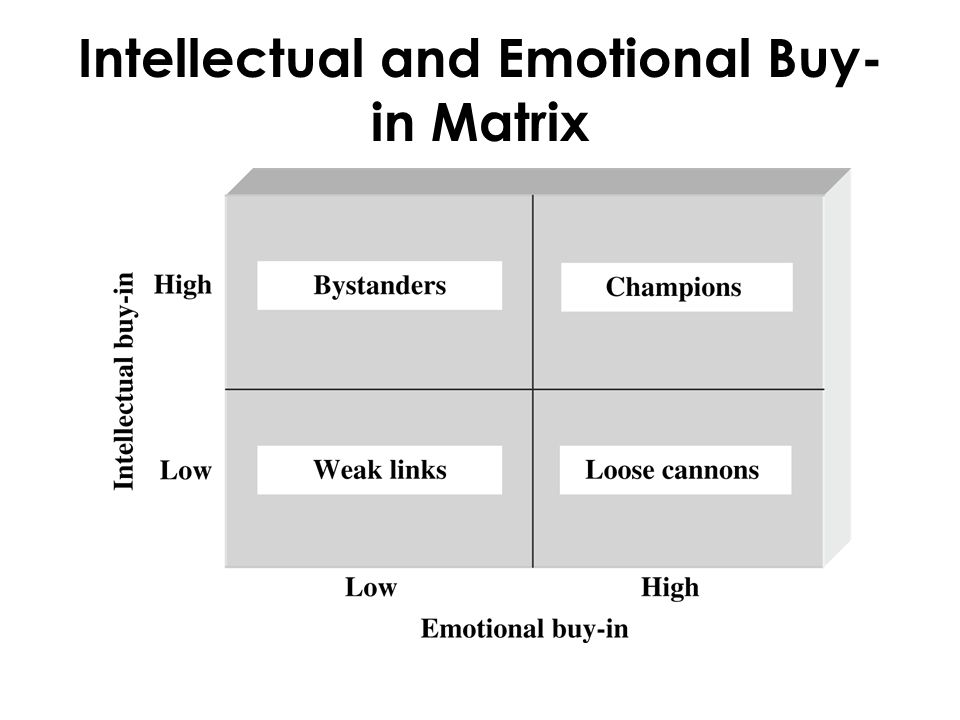 Intellectual and Emotional Buy-in Matrix