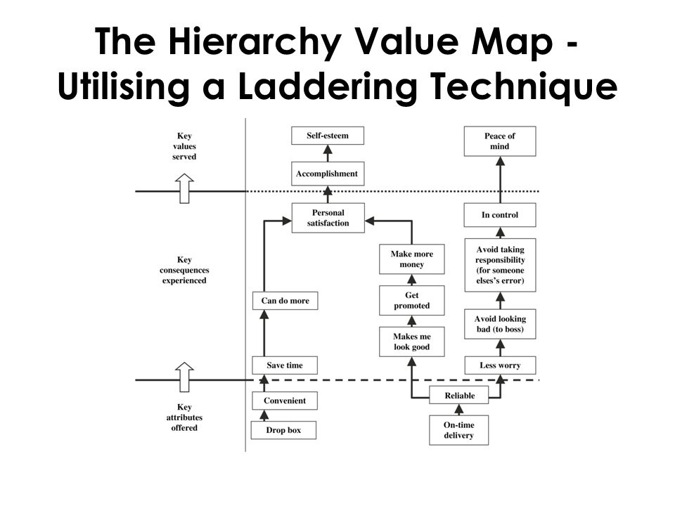 The Hierarchy Value Map - Utilising a Laddering Technique