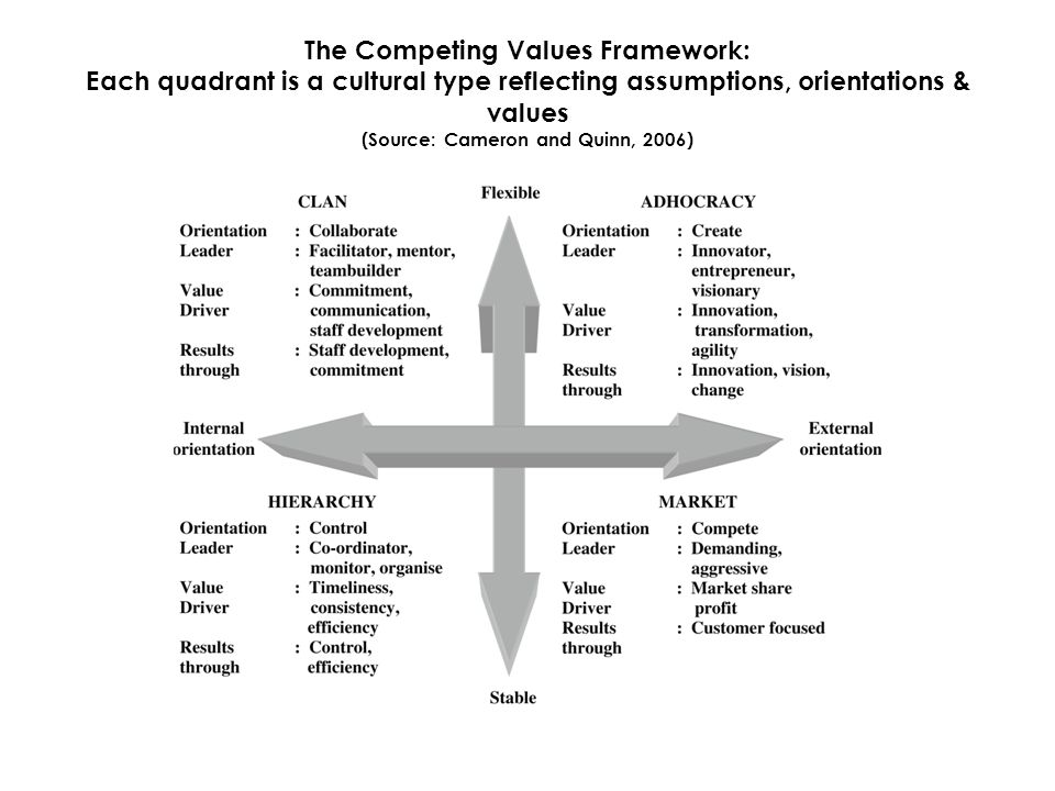 The Competing Values Framework: Each quadrant is a cultural type reflecting assumptions, orientations & values (Source: Cameron and Quinn, 2006)