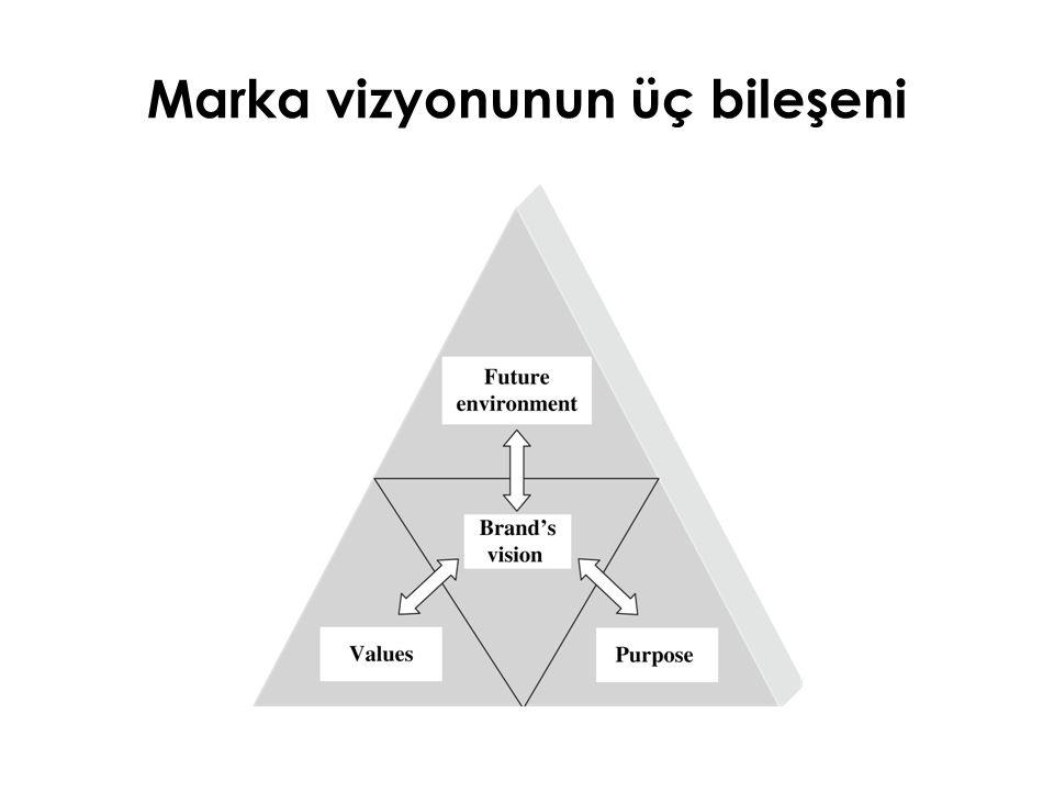 Marka vizyonunun üç bileşeni