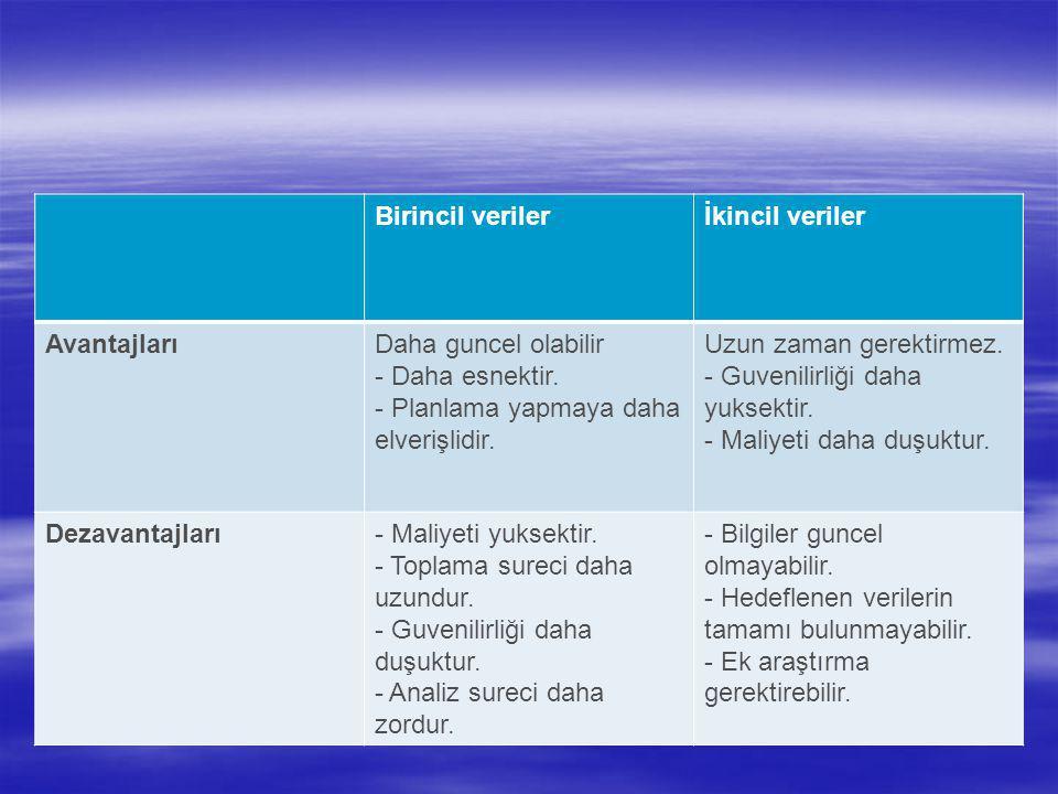 Birincil veriler İkincil veriler. Avantajları. Daha guncel olabilir. - Daha esnektir. - Planlama yapmaya daha elverişlidir.