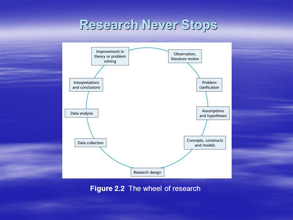 Figure 2.2 The wheel of research