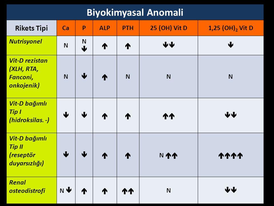 Biyokimyasal Anomali Rikets Tipi Ca P ALP PTH 25 (OH) Vit D