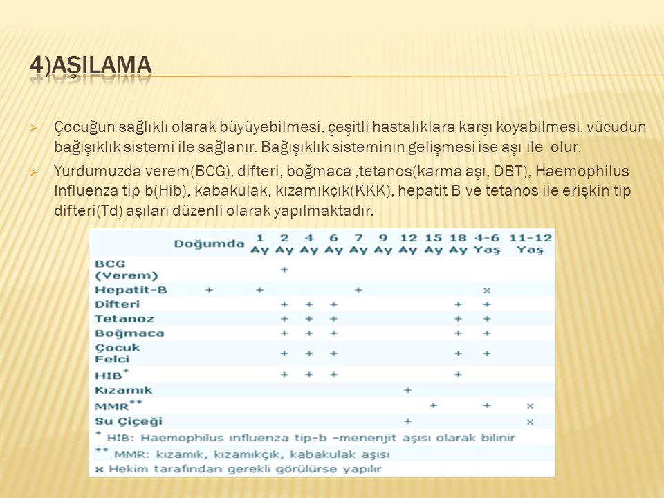 4)AŞILAMA