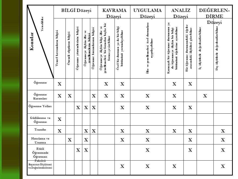 Konular X BİLGİ Düzeyi KAVRAMA Düzeyi UYGULAMA Düzeyi