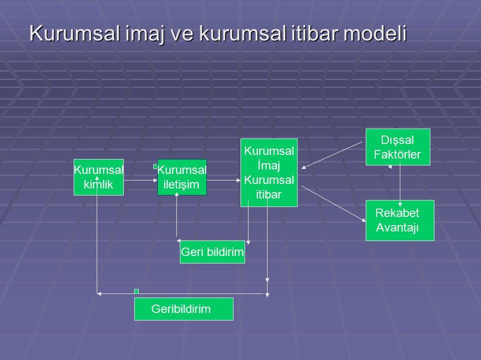 Kurumsal imaj ve kurumsal itibar modeli