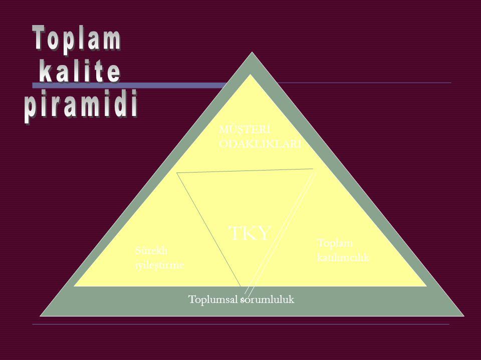 kalite piramidi Toplam TKY MÜŞTERİ ODAKLIKLARI Toplam Sürekli