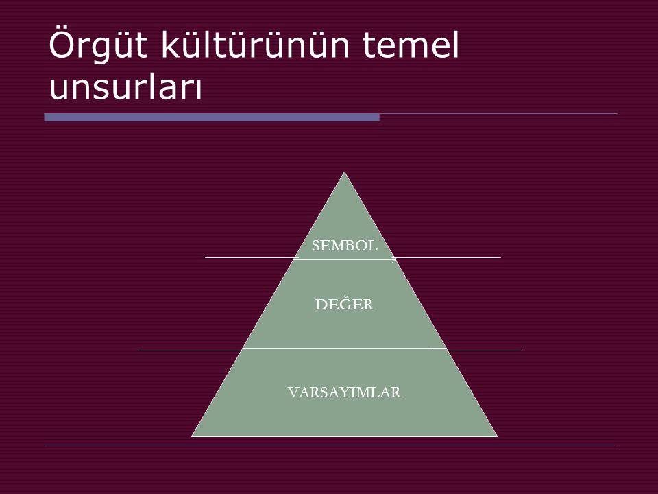 Örgüt kültürünün temel unsurları