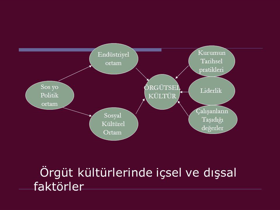 Örgüt kültürlerinde içsel ve dışsal faktörler