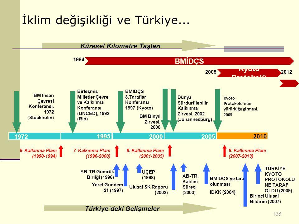 Küresel Kilometre Taşları Türkiye'deki Gelişmeler