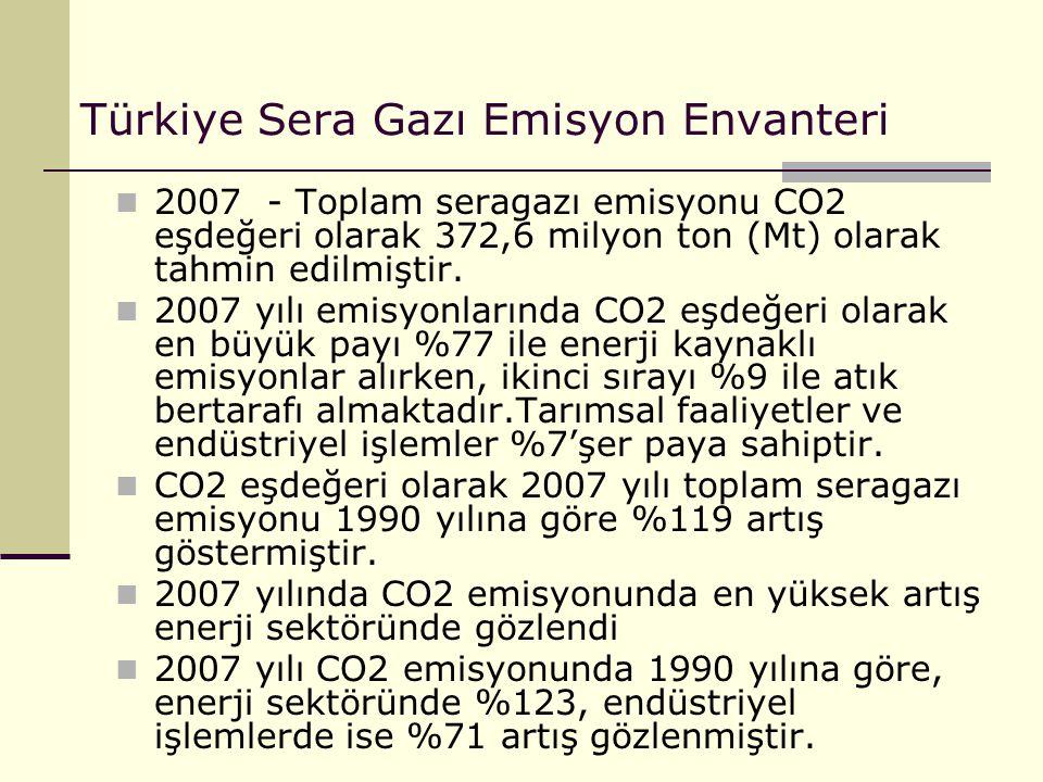 Türkiye Sera Gazı Emisyon Envanteri