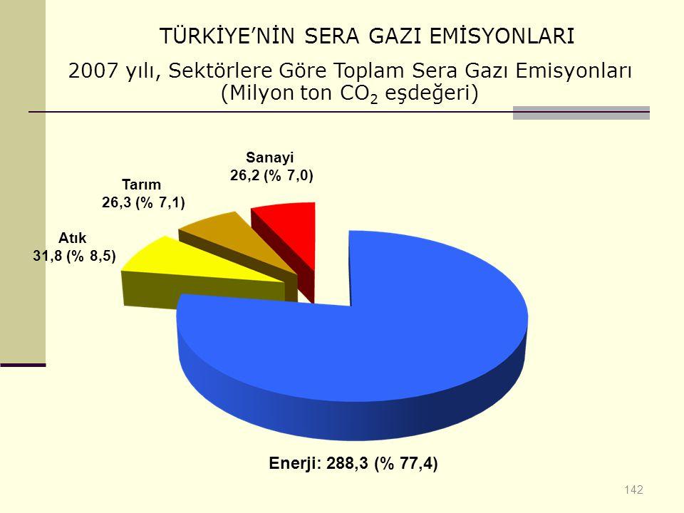 TÜRKİYE'NİN SERA GAZI EMİSYONLARI
