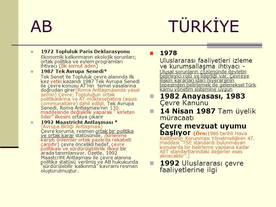 AB TÜRKİYE 1982 Anayasası, 1983 Çevre Kanunu