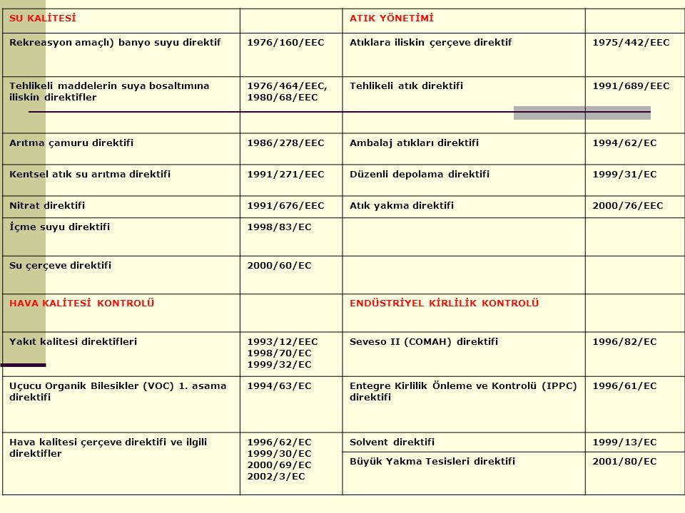 SU KALİTESİ ATIK YÖNETİMİ. Rekreasyon amaçlı) banyo suyu direktif. 1976/160/EEC. Atıklara iliskin çerçeve direktif.