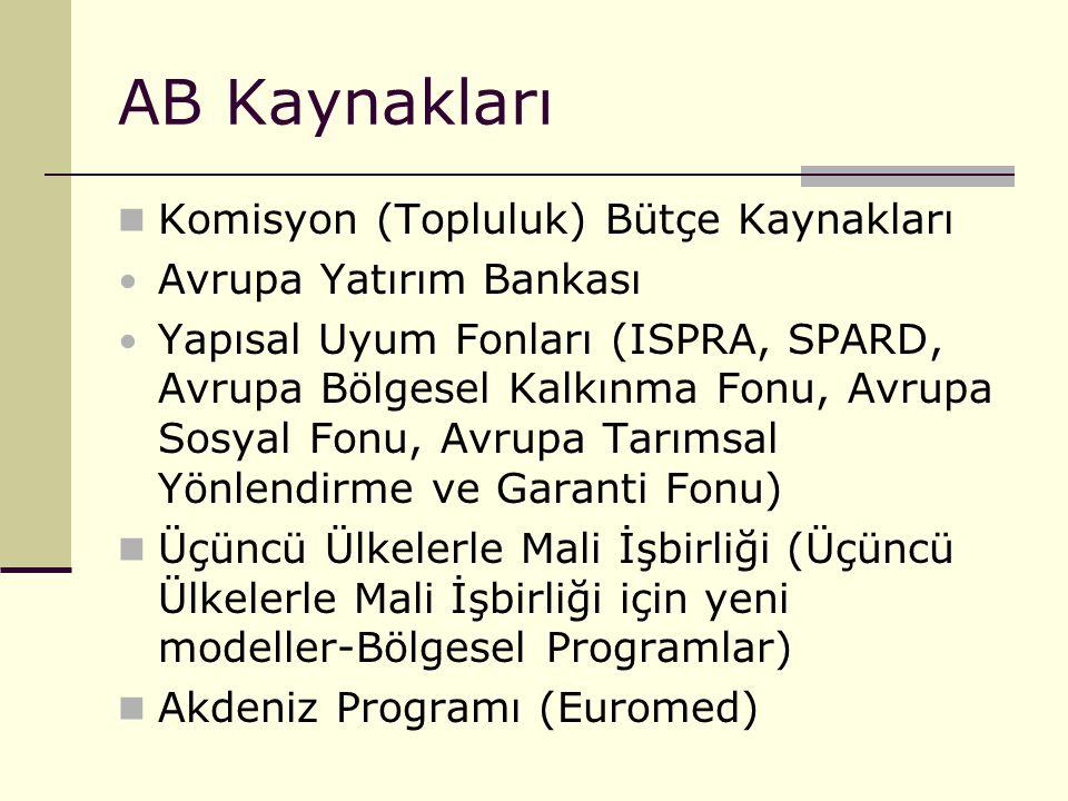 AB Kaynakları Komisyon (Topluluk) Bütçe Kaynakları