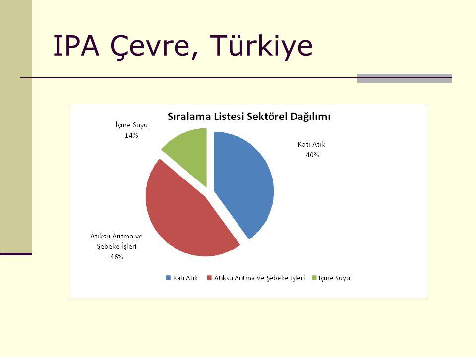 IPA Çevre, Türkiye