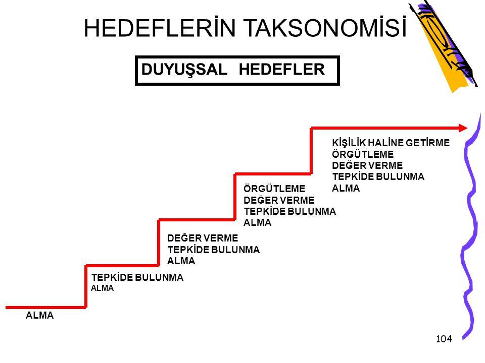 HEDEFLERİN TAKSONOMİSİ