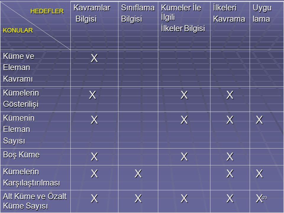 HEDEFLER X Kavramlar Bilgisi Sınıflama Kümeler İle İlgili
