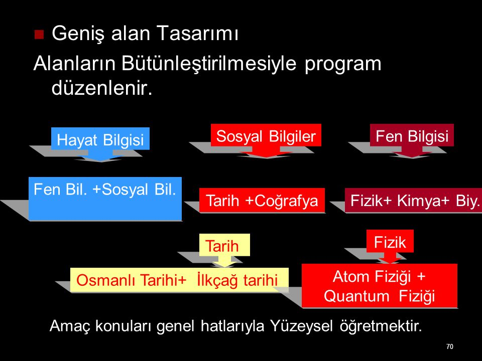 Alanların Bütünleştirilmesiyle program düzenlenir.