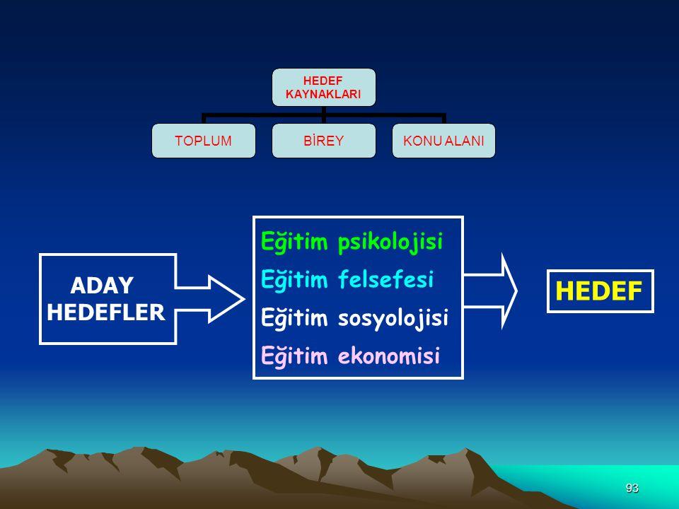 HEDEF Eğitim psikolojisi Eğitim felsefesi Eğitim sosyolojisi ADAY