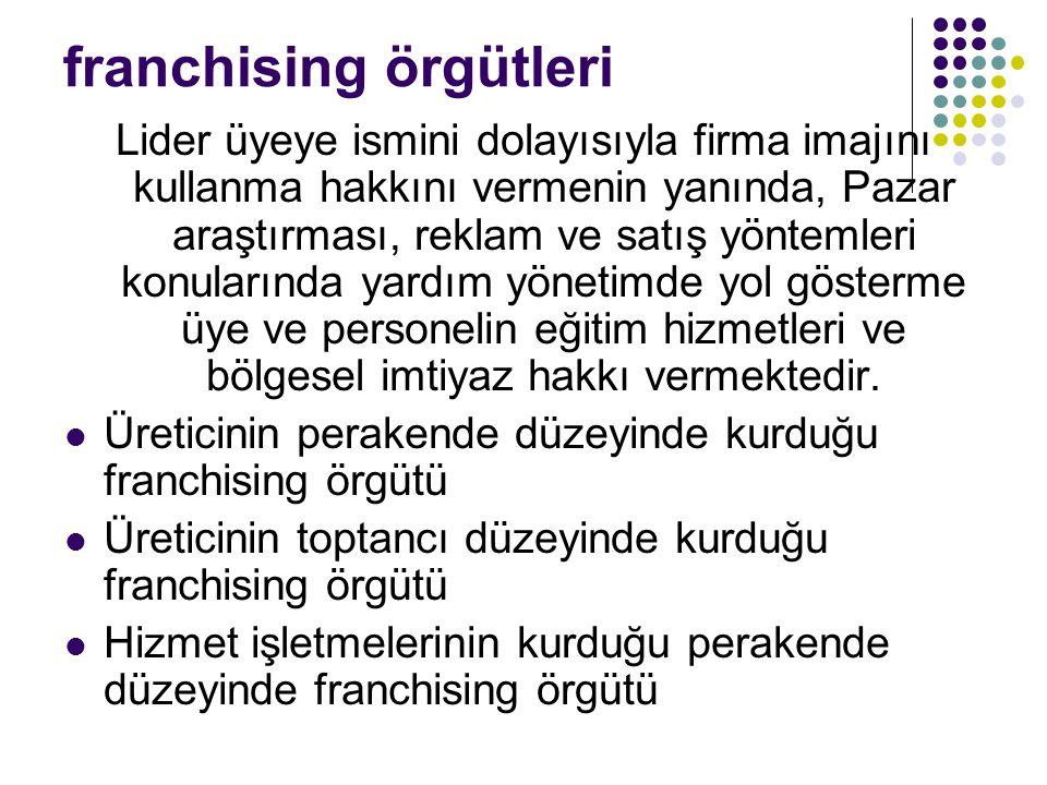 franchising örgütleri