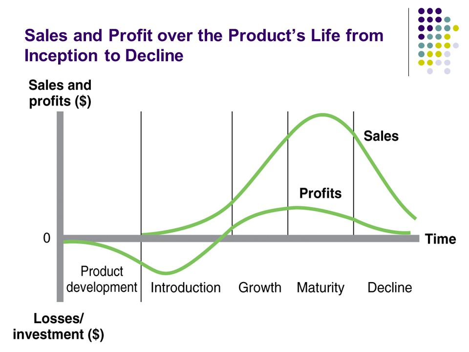 Sales and Profit over the Product's Life from Inception to Decline