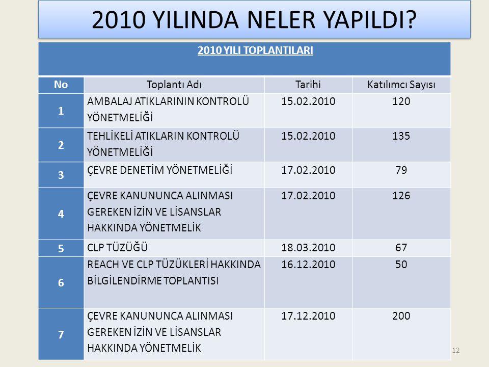 2010 YILINDA NELER YAPILDI 2010 YILI TOPLANTILARI No Toplantı Adı