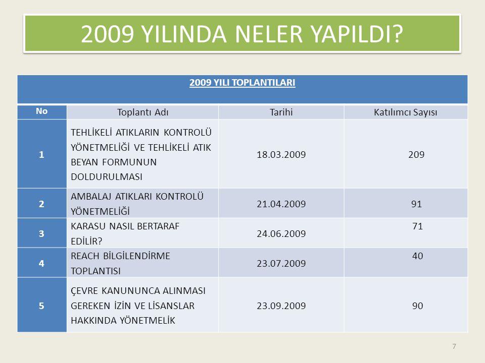 2009 YILINDA NELER YAPILDI 2009 YILI TOPLANTILARI Toplantı Adı Tarihi