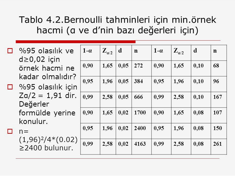 Tablo 4. 2. Bernoulli tahminleri için min