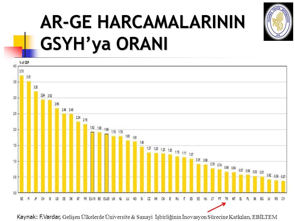 AR-GE HARCAMALARININ GSYH'ya ORANI