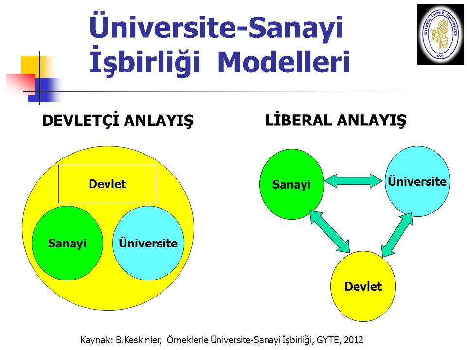 Üniversite-Sanayi İşbirliği Modelleri