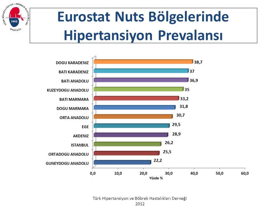 Eurostat Nuts Bölgelerinde Hipertansiyon Prevalansı