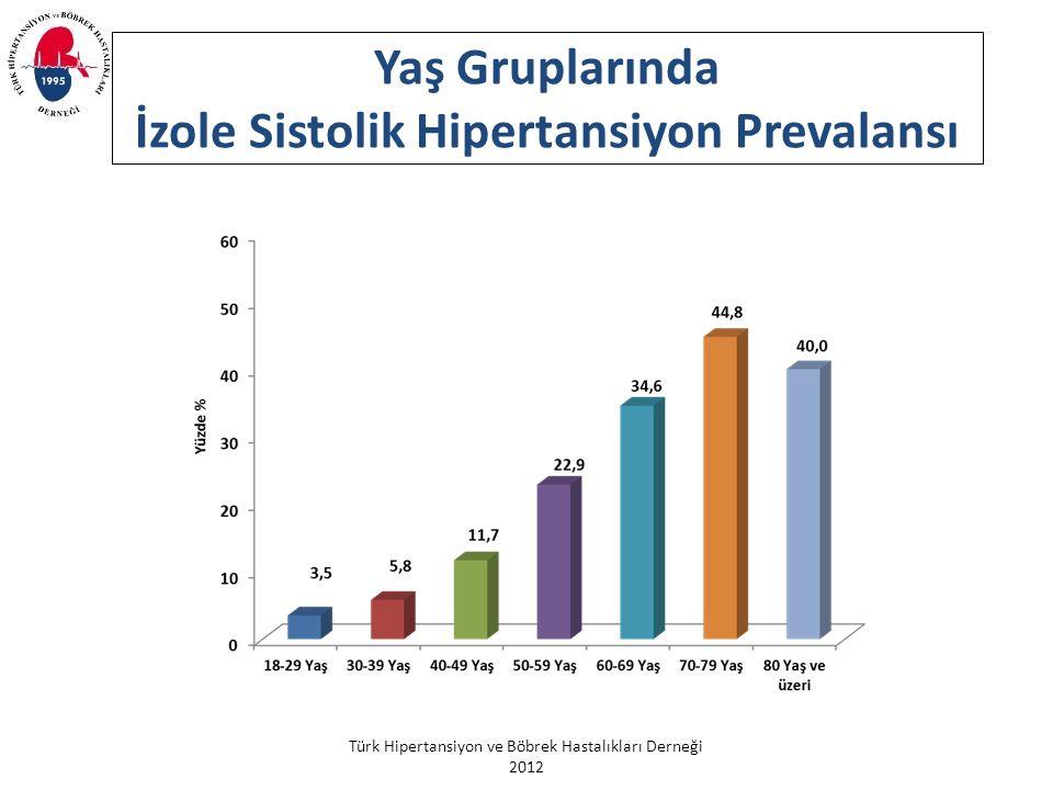 Yaş Gruplarında İzole Sistolik Hipertansiyon Prevalansı