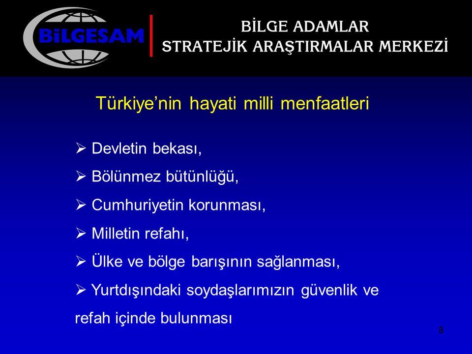 Türkiye'nin hayati milli menfaatleri