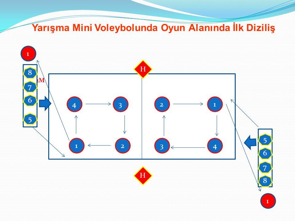 2M Yarışma Mini Voleybolunda Oyun Alanında İlk Diziliş 1 H 8 7 6 4 3 2