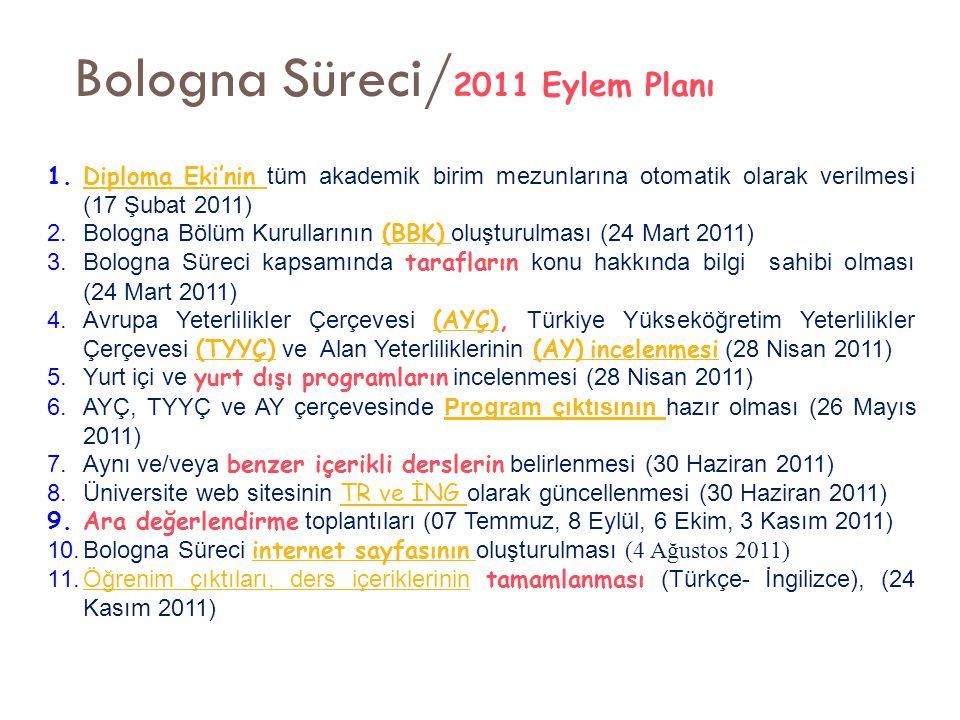 Bologna Süreci/2011 Eylem Planı