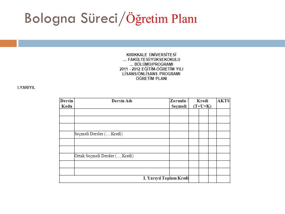 Bologna Süreci/Öğretim Planı