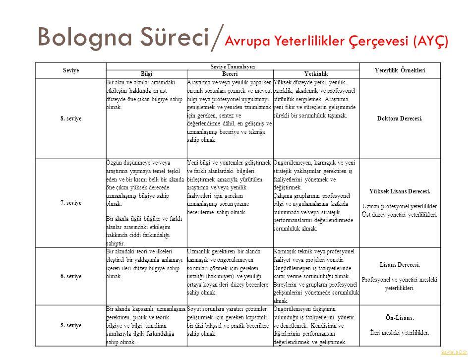 Bologna Süreci/Avrupa Yeterlilikler Çerçevesi (AYÇ)