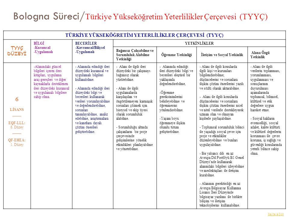 Bologna Süreci/Türkiye Yükseköğretim Yeterlilikler Çerçevesi (TYYÇ)