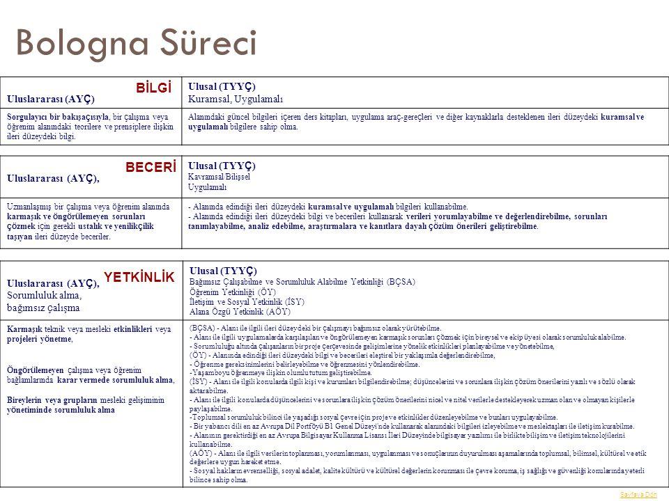Bologna Süreci BİLGİ BECERİ YETKİNLİK