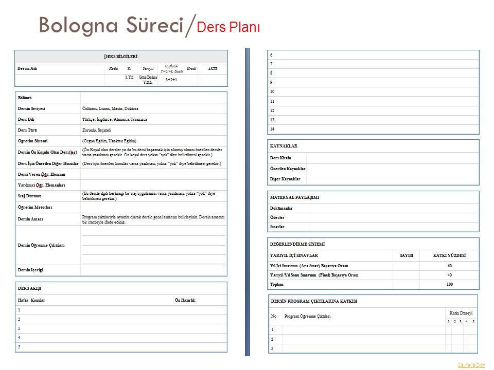 Bologna Süreci/Ders Planı