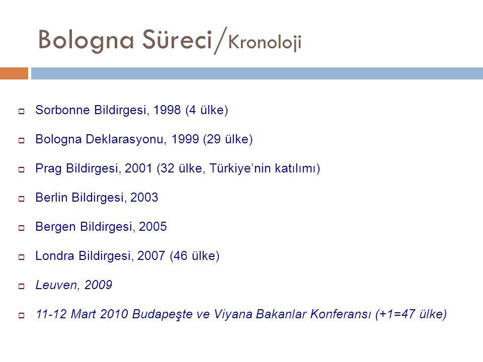 Bologna Süreci/Kronoloji