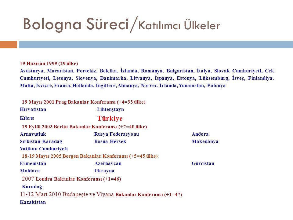 Bologna Süreci/Katılımcı Ülkeler