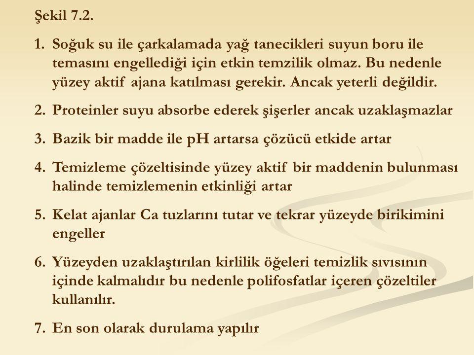 Şekil 7.2.