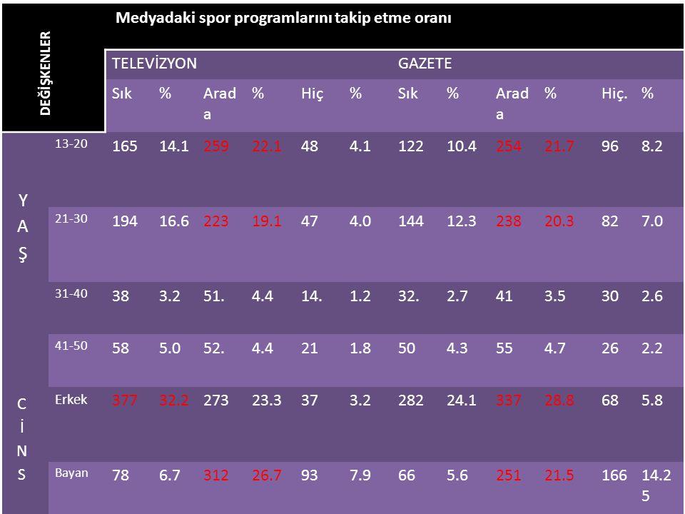 DEĞİŞKENLER Medyadaki spor programlarını takip etme oranı TELEVİZYON
